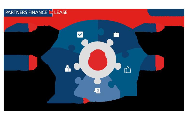 asset-finance-process